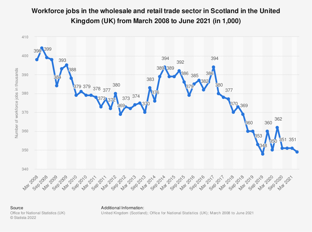 Statistic: Workforce jobs in the wholesale and retail trade sector in Scotland in the United Kingdom (UK) from March 2008 to March 2020 (in 1,000) | Statista