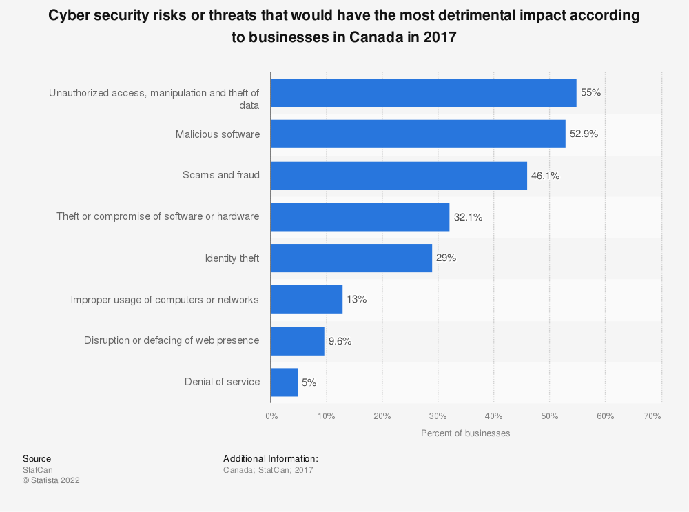 Statistic: Cyber security risks or threats that would have the most detrimental impact according to businesses in Canada in 2017 | Statista