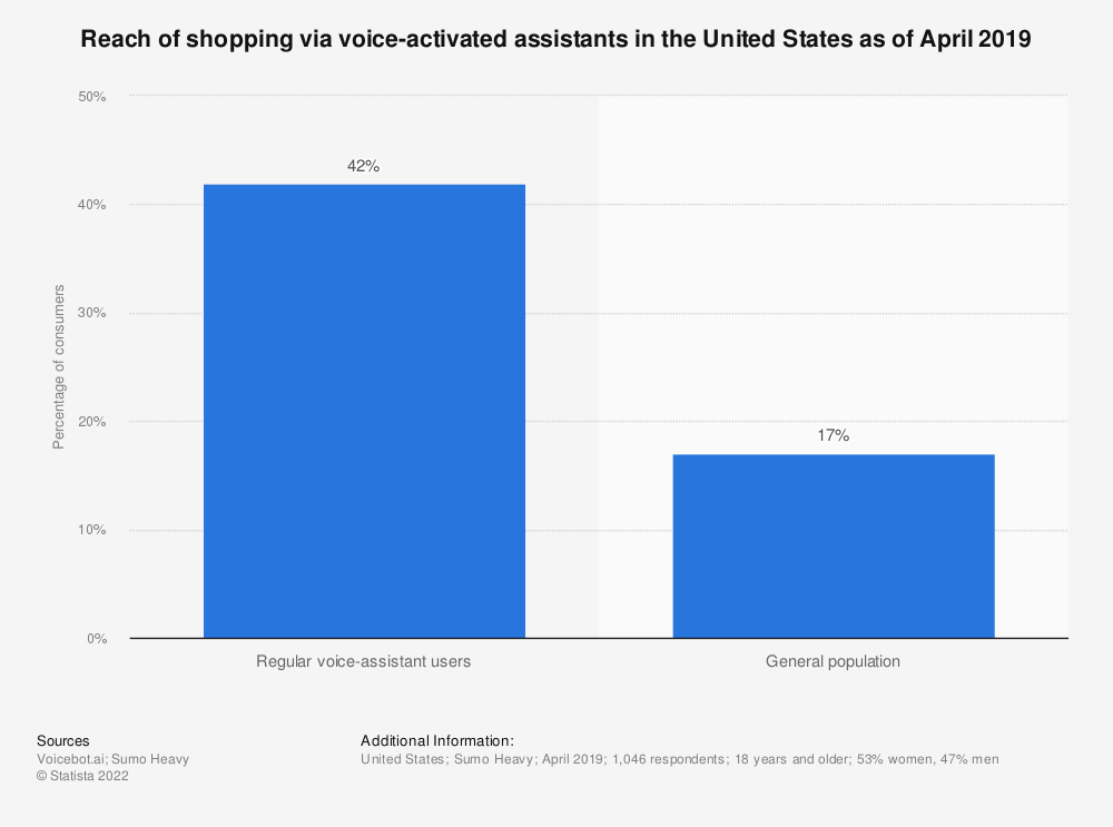 Statistic: Reach of shopping via voice-activated assistants in the United States as of April 2019 | Statista