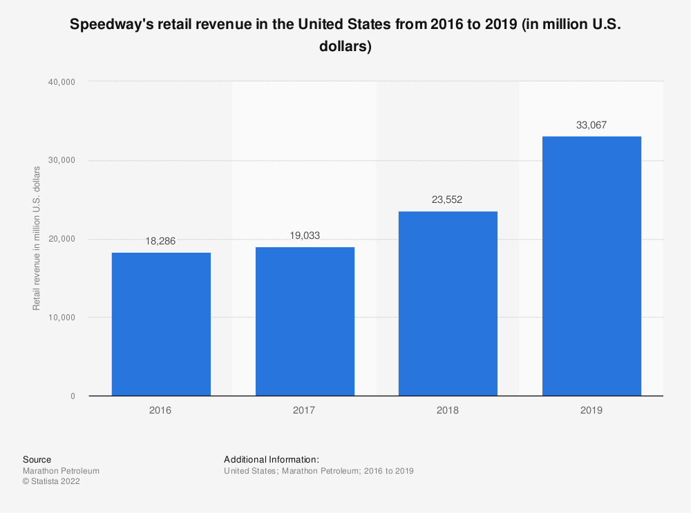 Statistic: Speedway's retail revenue in the United States from 2016 to 2019 (in million U.S. dollars)   Statista