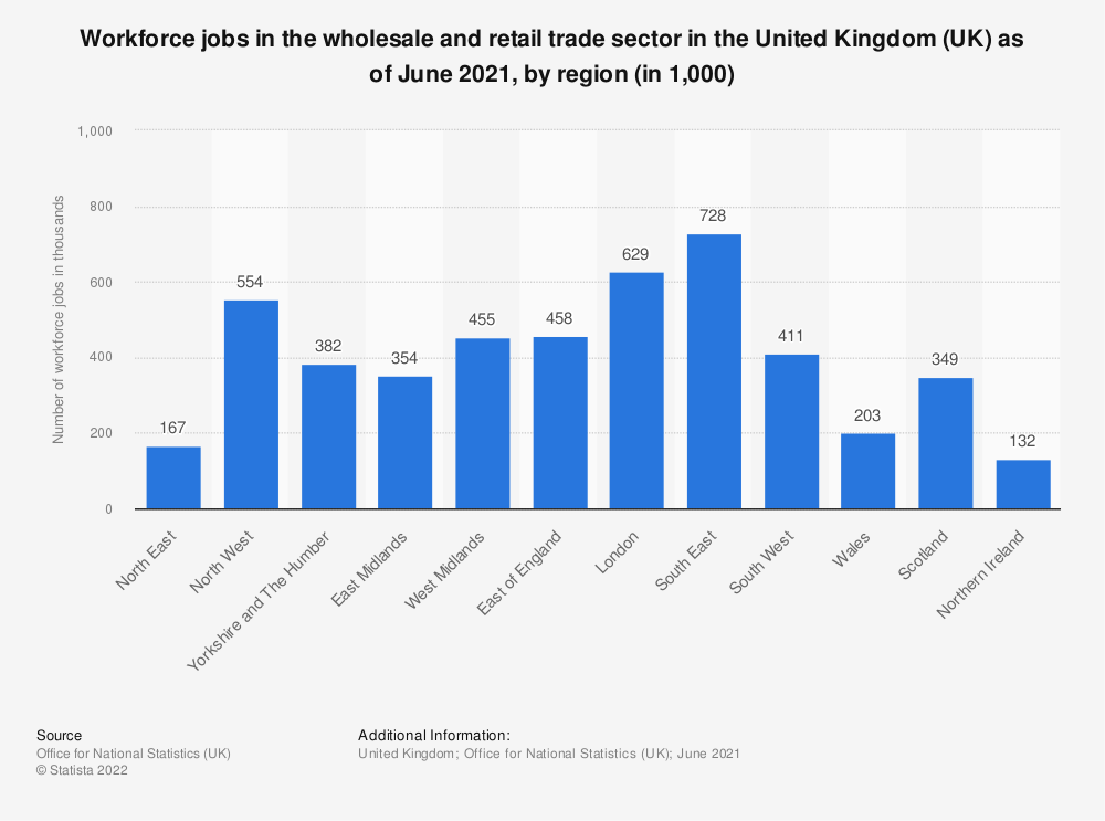 Statistic: Workforce jobs in the wholesale and retail trade sector in the United Kingdom (UK) as of March 2020, by region (in 1,000) | Statista