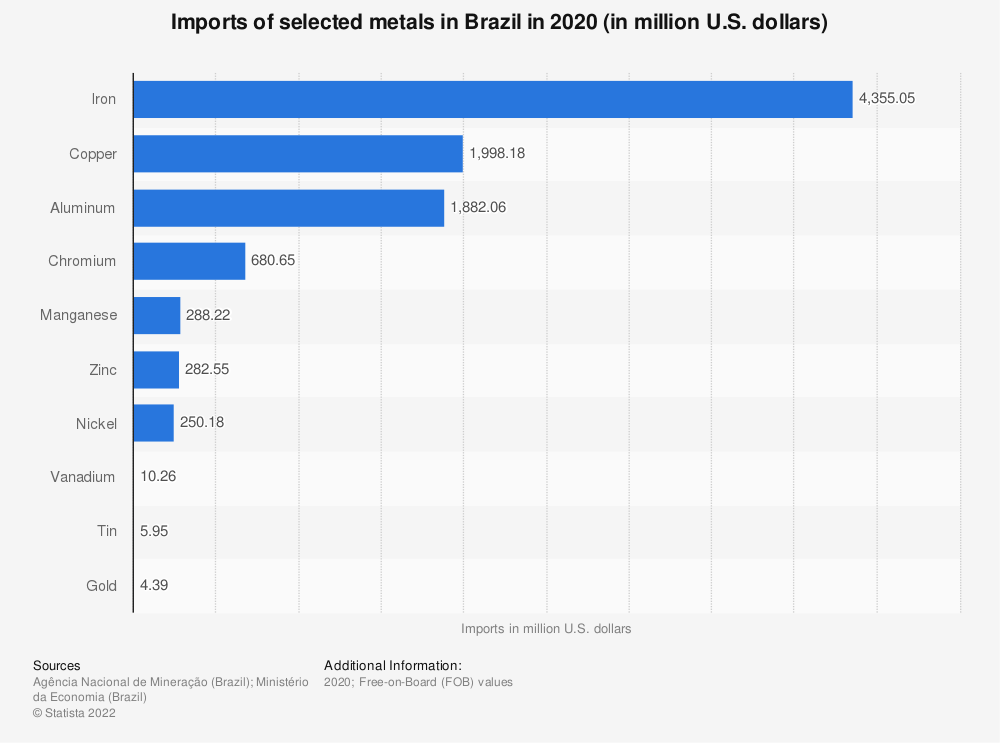 Statistic: Imports of selected metals in Brazil in 2018 (in million Brazilian reals) | Statista