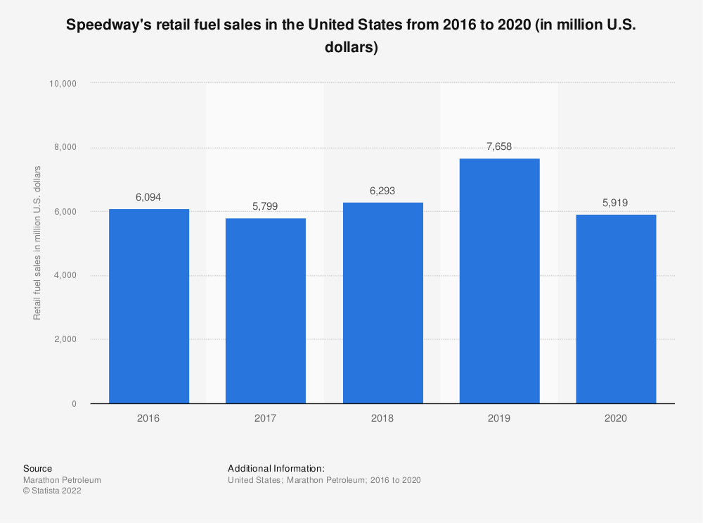 Statistic: Speedway's retail fuel sales in the United States from 2016 to 2020 (in million U.S. dollars) | Statista