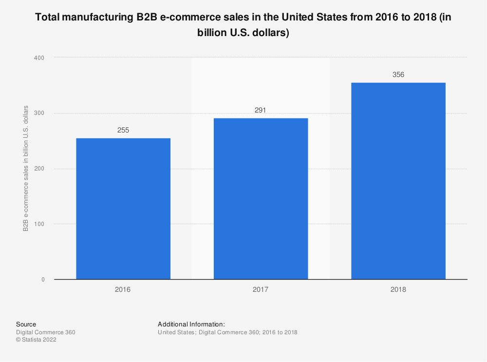 Statistic: Total manufacturing B2B e-commerce sales in the United States from 2016 to 2018 (in billion U.S. dollars) | Statista