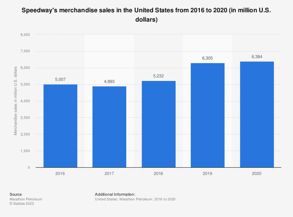 Statistic: Speedway's merchandise sales in the United States from 2016 to 2020 (in million U.S. dollars)   Statista