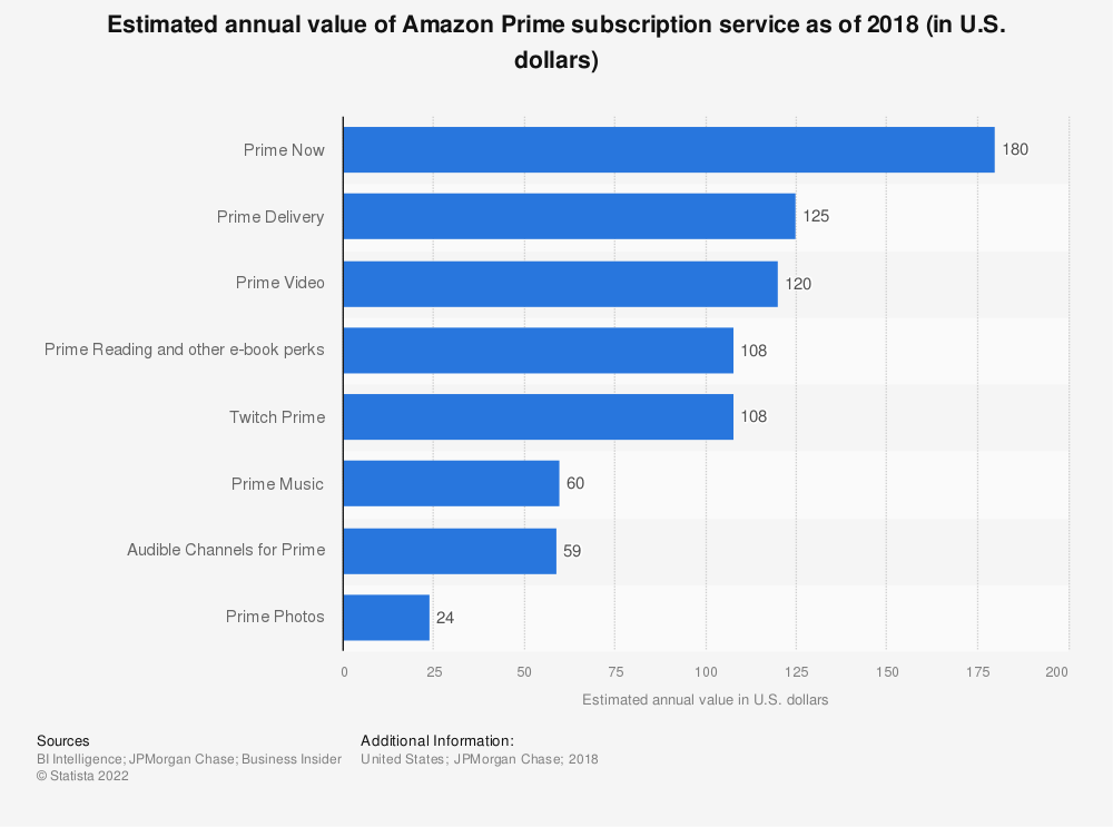 Statistic: Estimated annual value of Amazon Prime subscription service as of 2018 (in U.S. dollars) | Statista