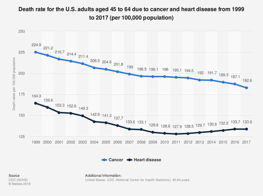 Statistic: Death rate for the U.S. adults aged 45 to 64 due to cancer and heart disease from 1999 to 2017 (per 100,000 population) | Statista