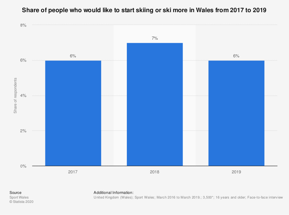 Statistic: Share of people who would like to start skiing or ski more in Wales from 2017 to 2019 | Statista