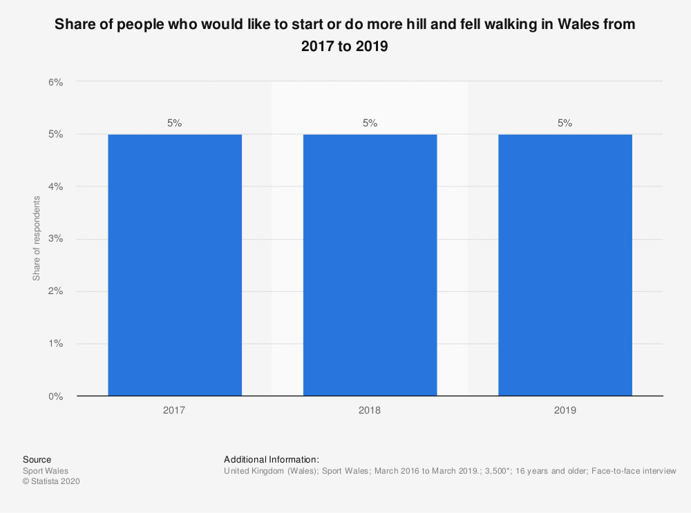Statistic: Share of people who would like to start or do more hill and fell walking in Wales from 2017 to 2019 | Statista