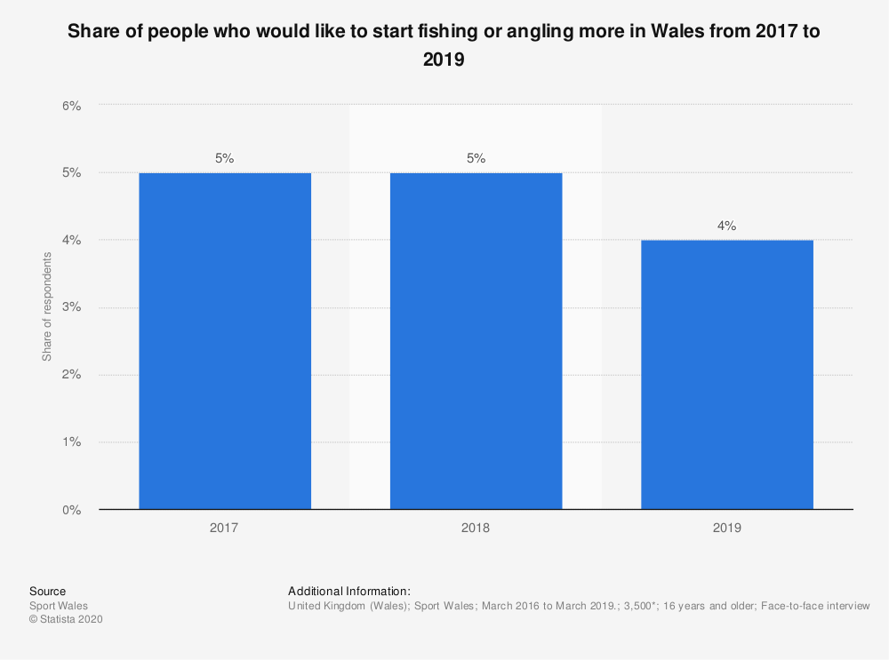 Statistic: Share of people who would like to start fishing or angling more in Wales from 2017 to 2019 | Statista