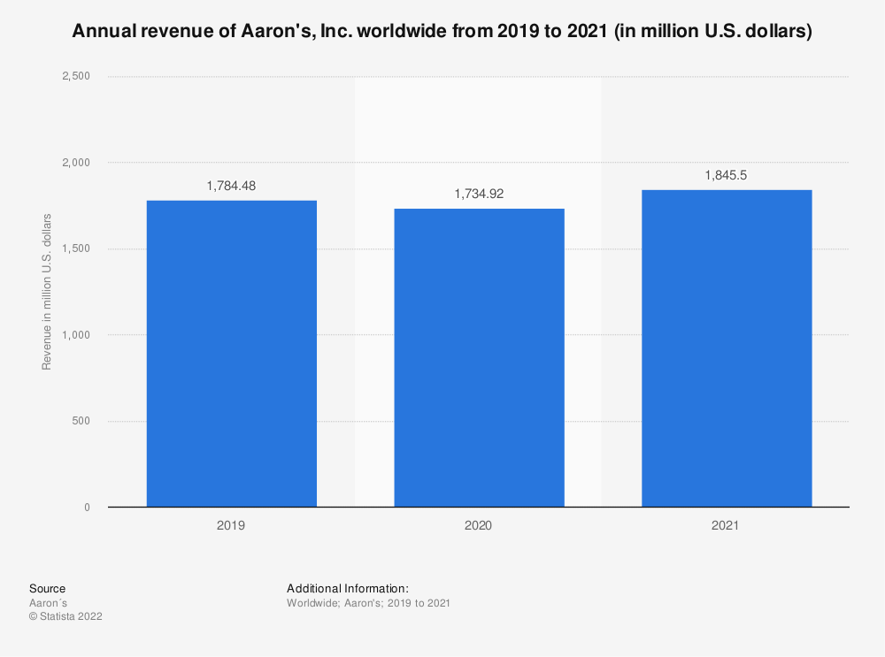 Statistic: Annual revenue of Aaron's, Inc. worldwide from 2014 to 2019 (in million U.S. dollars) | Statista