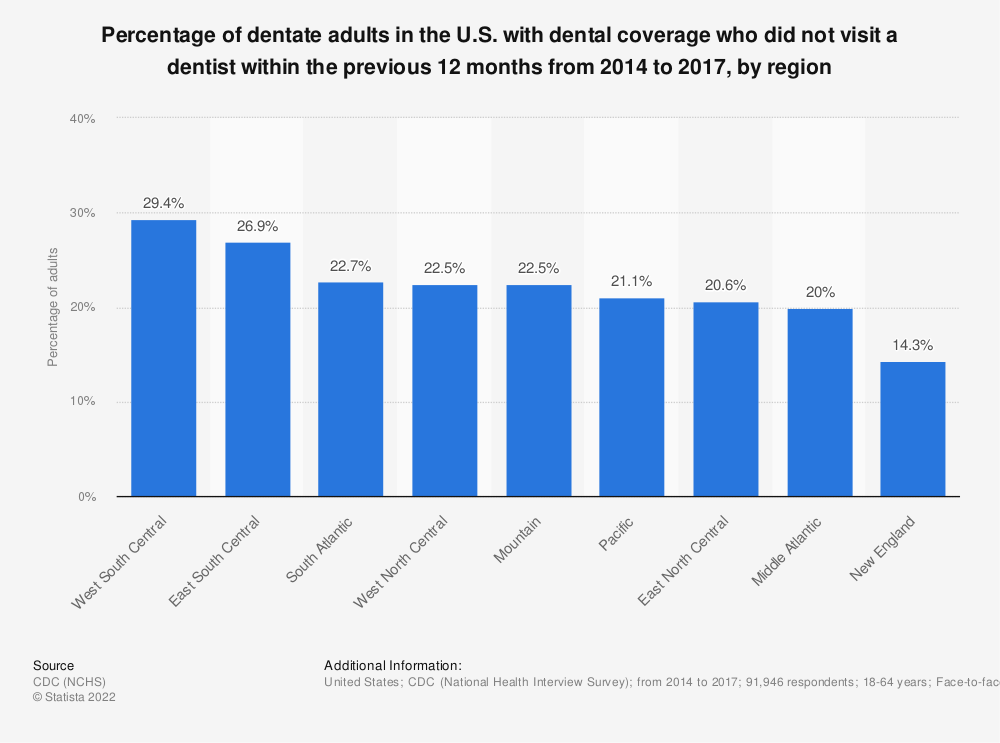 Statistic: Percentage of dentate adults in the U.S. with dental coverage who did not visit a dentist within the previous 12 months from 2014 to 2017, by region    Statista