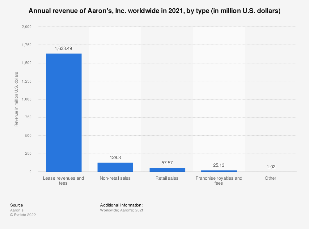 Statistic: Annual revenue of Aaron's, Inc. worldwide in 2019, by type (in million U.S. dollars) | Statista