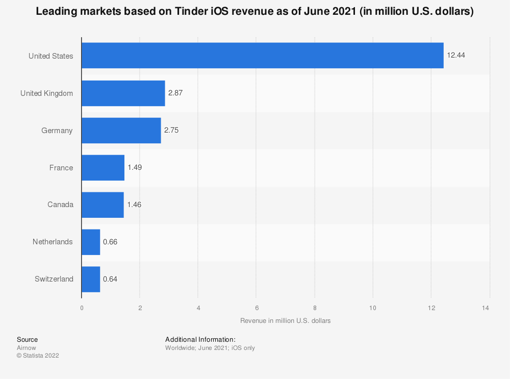 Statistic: Leading markets based on Tinder iOS revenue in June 2019 | Statista
