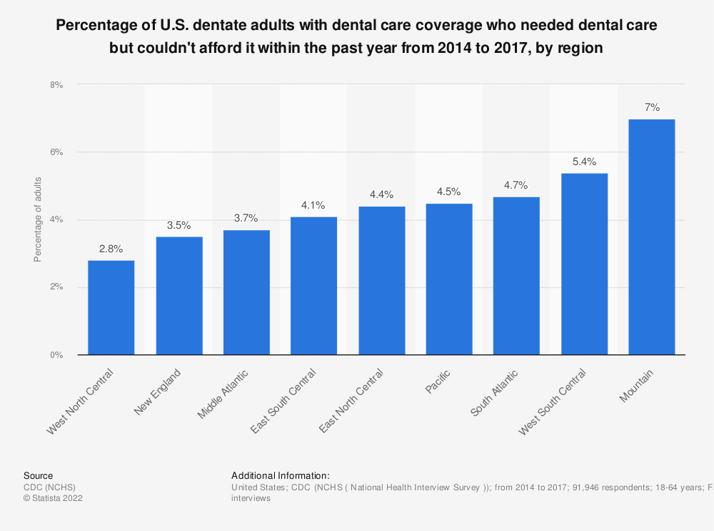 Statistic: Percentage of U.S. dentate adults with dental care coverage who needed dental care but couldn't afford it within the past year from 2014 to 2017, by region  | Statista