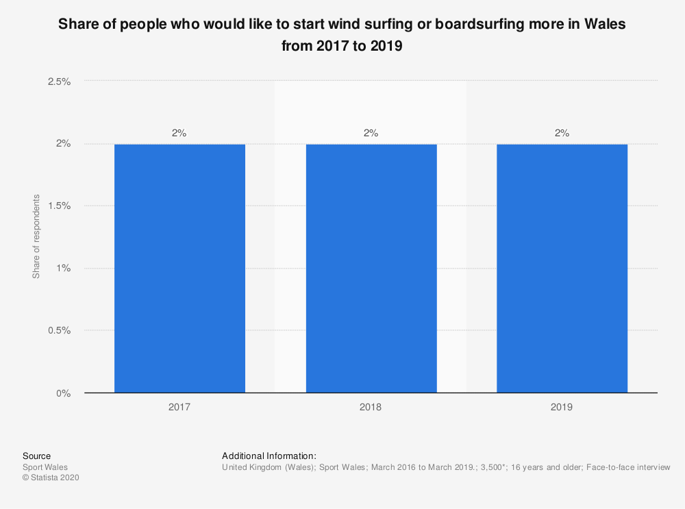 Statistic: Share of people who would like to start wind surfing or boardsurfing more in Wales from 2017 to 2019   Statista