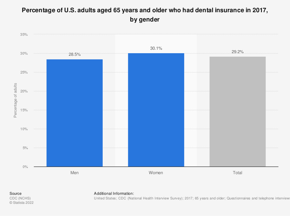 Statistic: Percentage of U.S. adults aged 65 years and older who had dental insurance in 2017, by gender | Statista