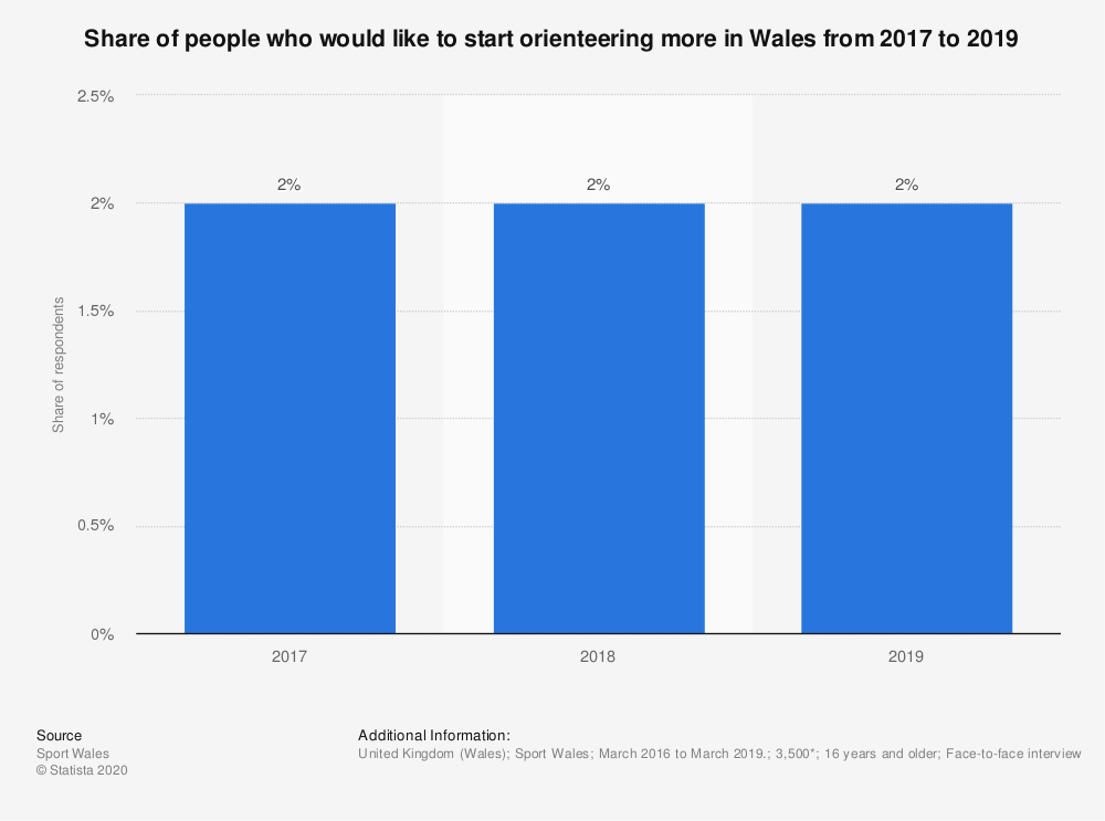 Statistic: Share of people who would like to start orienteering more in Wales from 2017 to 2019 | Statista