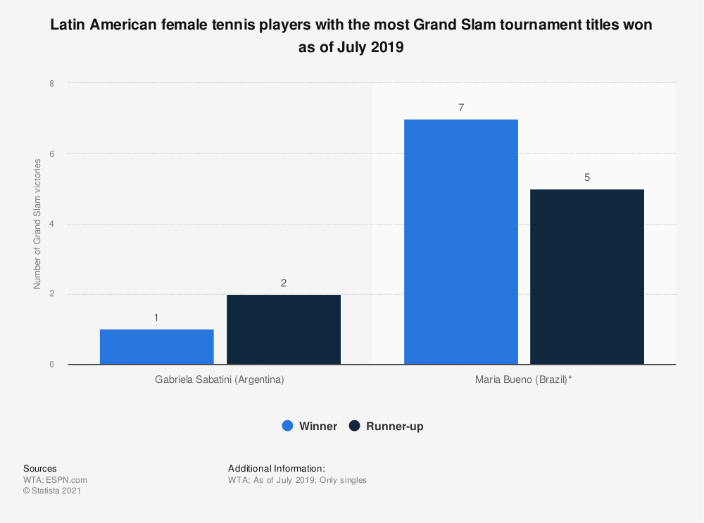 Statistic: Latin American female tennis players with the most Grand Slam tournament titles won as of July 2019 | Statista