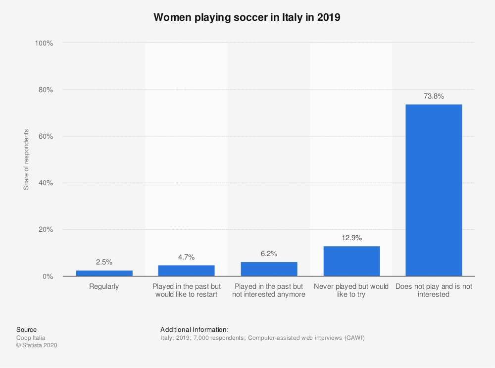 Statistic: Women playing soccer in Italy in 2019 | Statista