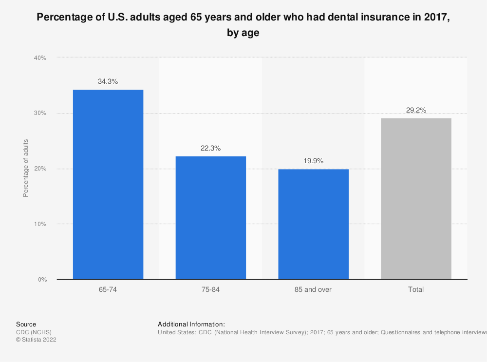Statistic: Percentage of U.S. adults aged 65 years and older who had dental insurance in 2017, by age | Statista