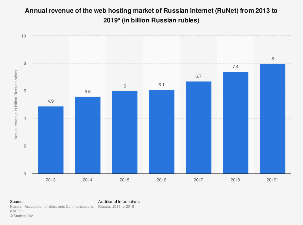 Statistic: Annual revenue of the web hosting market of Russian internet (RuNet) from 2013 to 2019* (in billion Russian rubles) | Statista