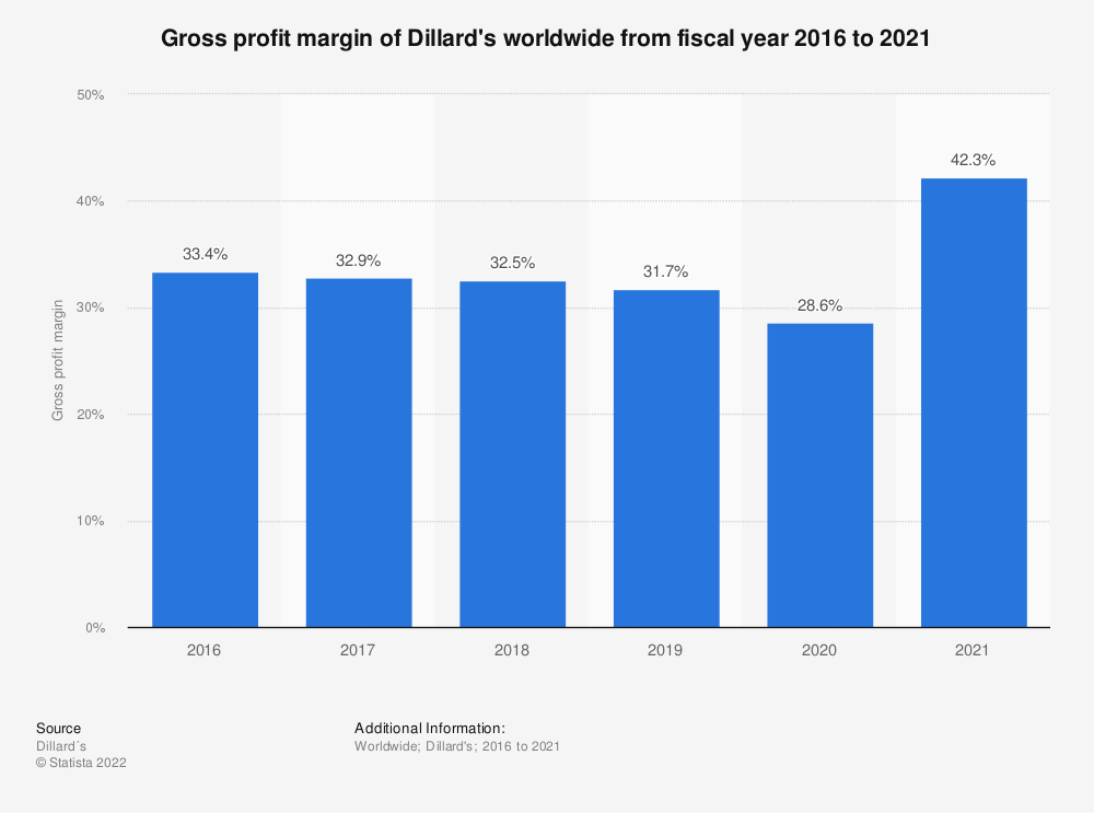 Statistic: Gross profit margin of Dillard's worldwide from fiscal year 2016 to 2019   Statista