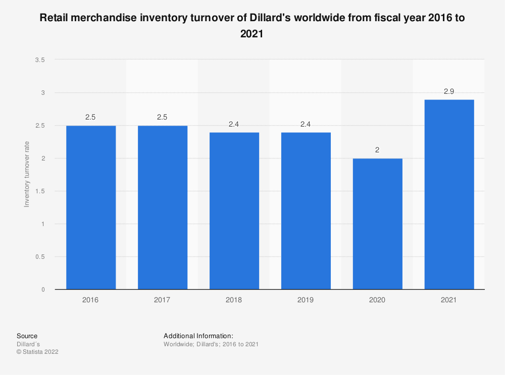 Statistic: Retail merchandise inventory turnover of Dillard's worldwide from fiscal year 2016 to 2019 | Statista