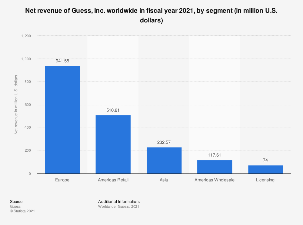 Statistic: Net revenue of Guess, Inc. worldwide in fiscal year 2020, by segment (in million U.S. dollars) | Statista