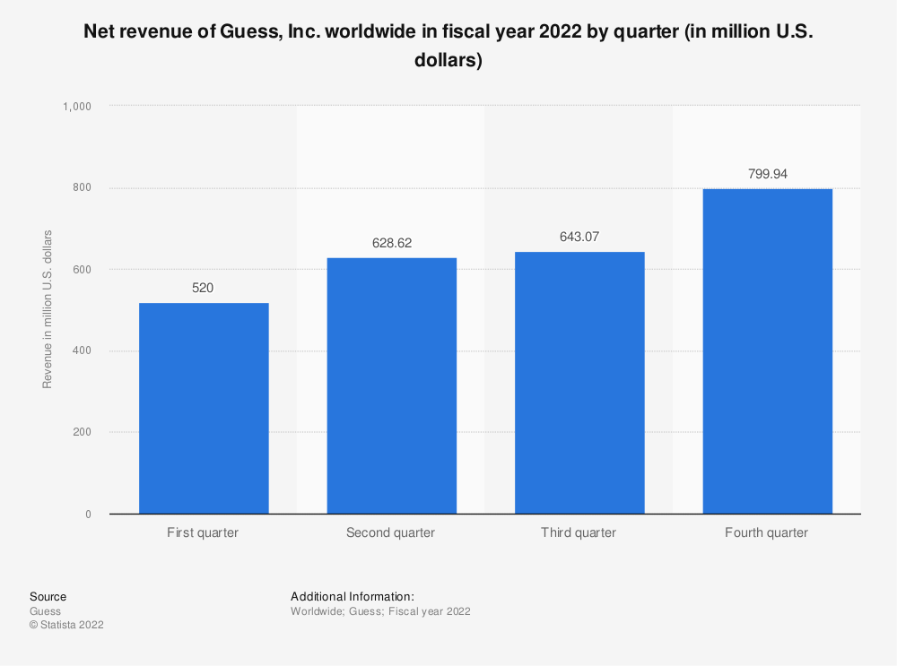 Statistic: Net revenue of Guess, Inc. worldwide in fiscal year 2020, by quarter (in million U.S. dollars) | Statista