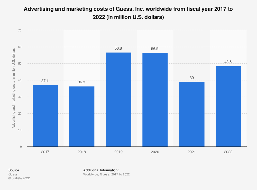 Statistic: Advertising and marketing costs of Guess, Inc. worldwide from fiscal year 2017 to 2020 (in million U.S. dollars) | Statista