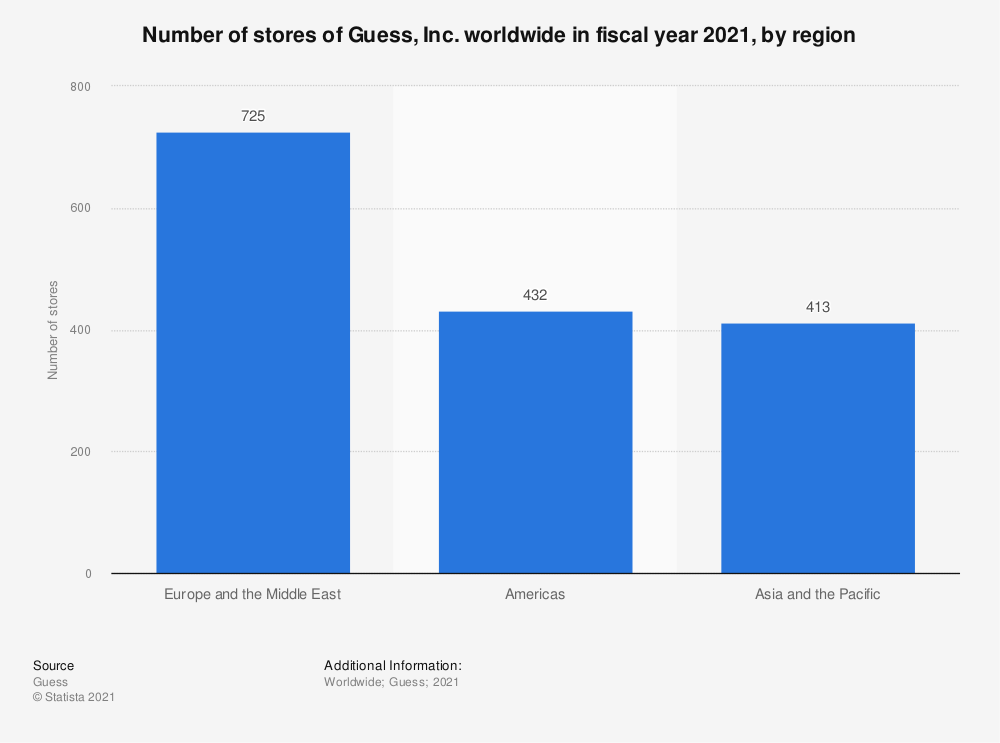 Statistic: Number of stores of Guess, Inc. worldwide in fiscal year 2020, by region   Statista