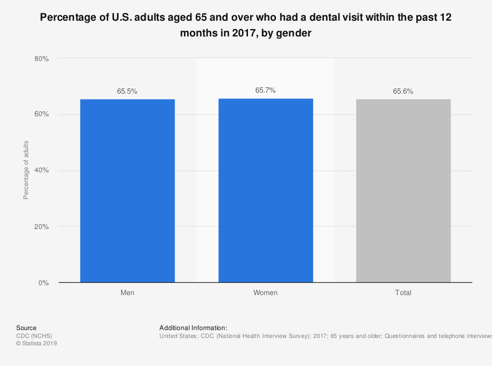 Statistic: Percentage of U.S. adults aged 65 and over who had a dental visit within the past 12 months in 2017, by gender | Statista