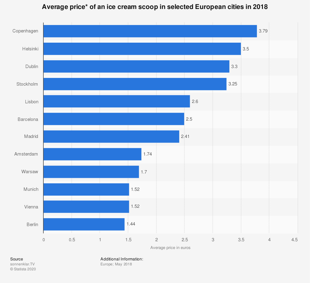 Statistic: Average price* of an ice cream scoop in selected European cities in 2018 | Statista