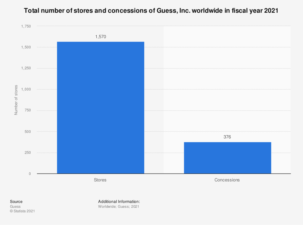 Statistic: Total number of stores and concessions of Guess, Inc. worldwide in fiscal year 2020 | Statista