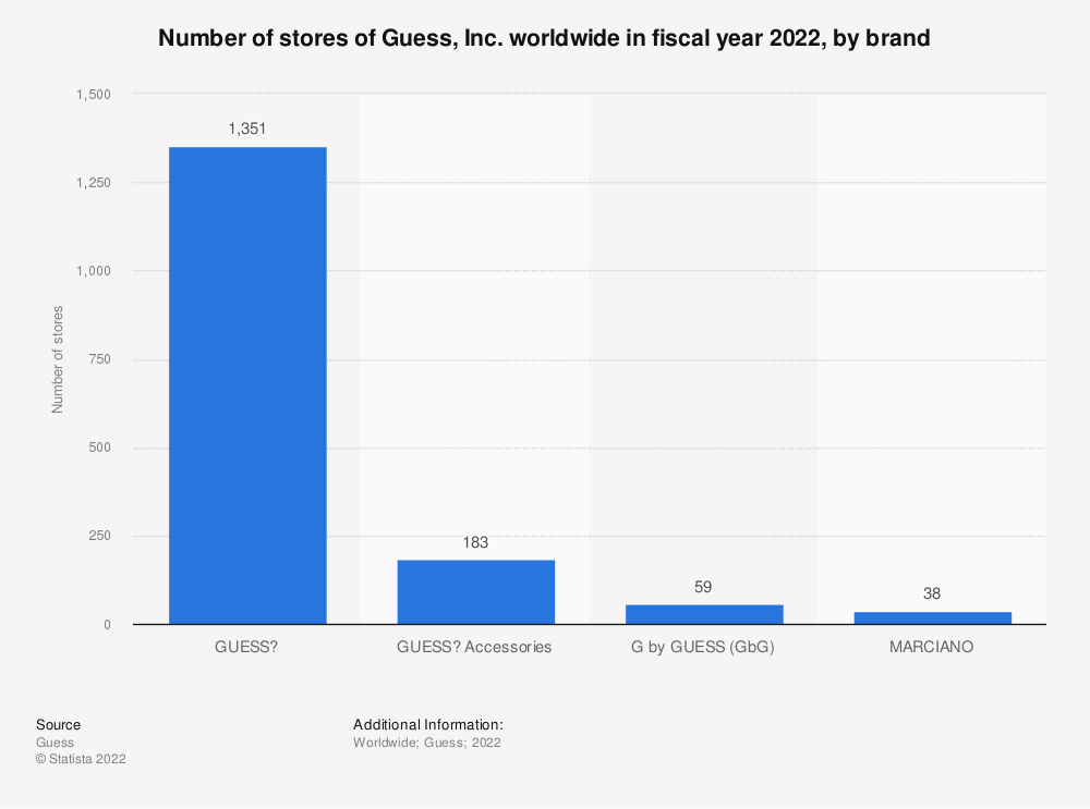 Statistic: Number of stores of Guess, Inc. worldwide in fiscal year 2020, by brand | Statista