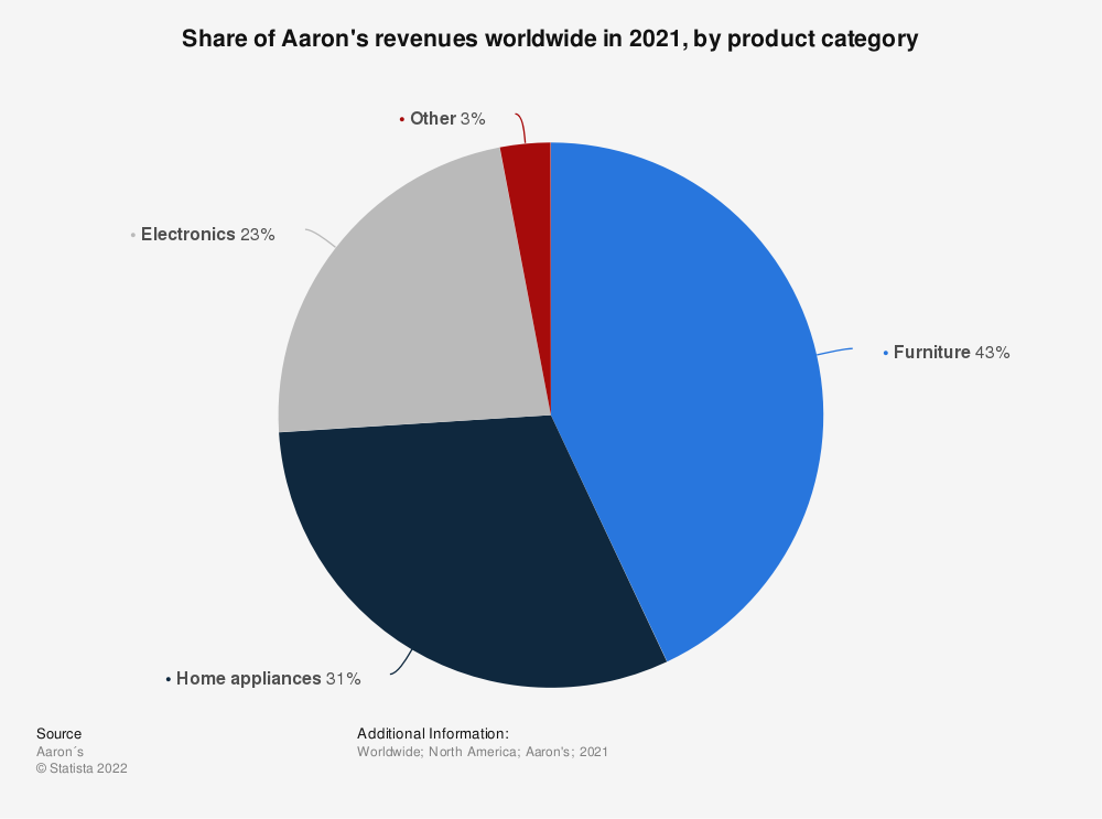 Statistic: Share of Aaron's revenues worldwide in 2019, by product category* | Statista