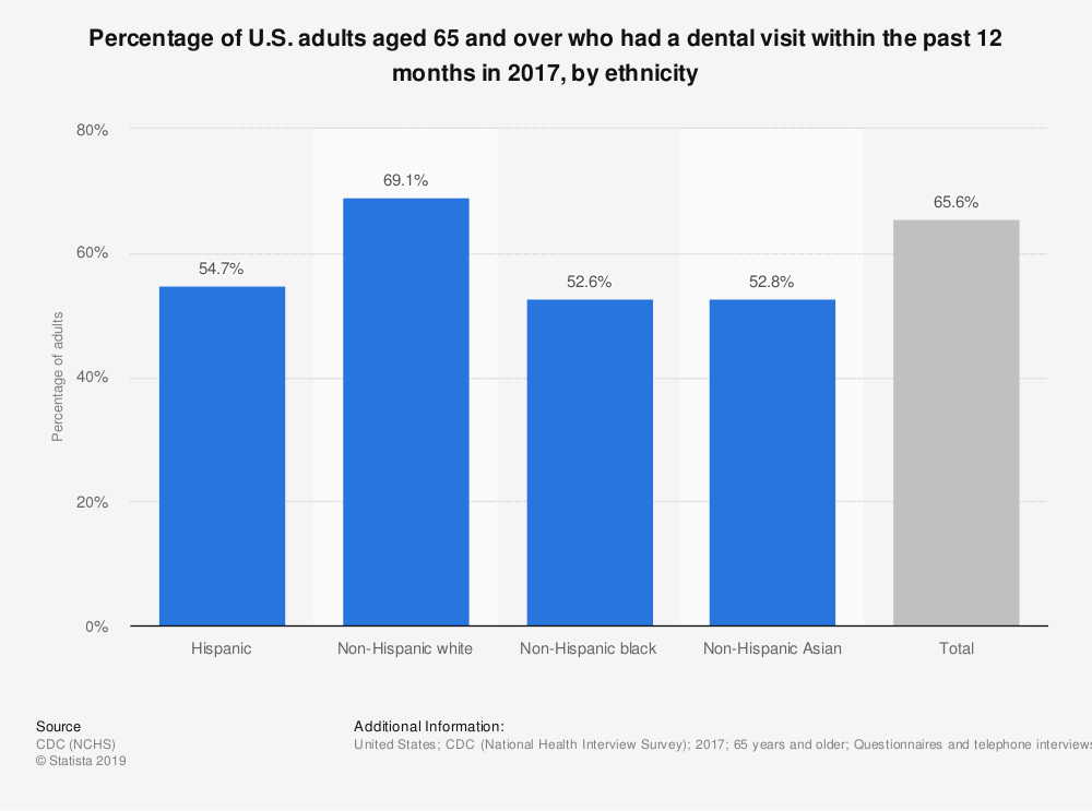 Statistic: Percentage of U.S. adults aged 65 and over who had a dental visit within the past 12 months in 2017, by ethnicity   Statista