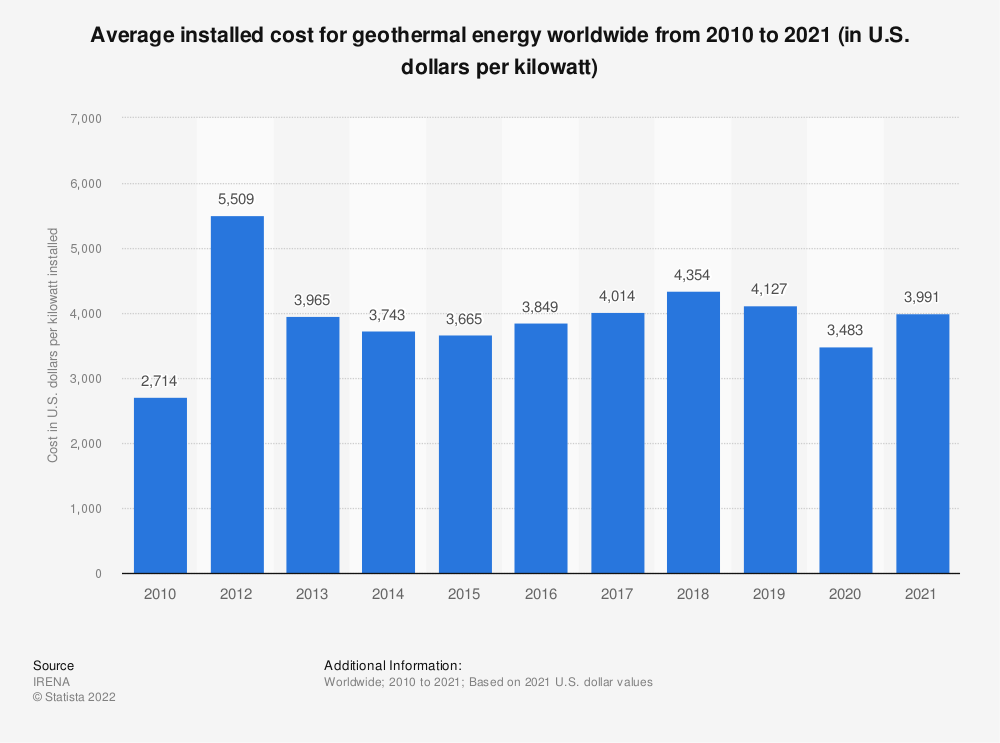 Statistic: Average installed cost for geothermal energy worldwide from 2010 to 2019 (in U.S. dollars per kilowatt)* | Statista