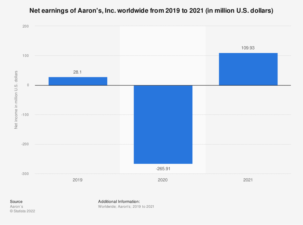 Statistic: Net earnings of Aaron's, Inc. worldwide from 2014 to 2019 (in million U.S. dollars) | Statista