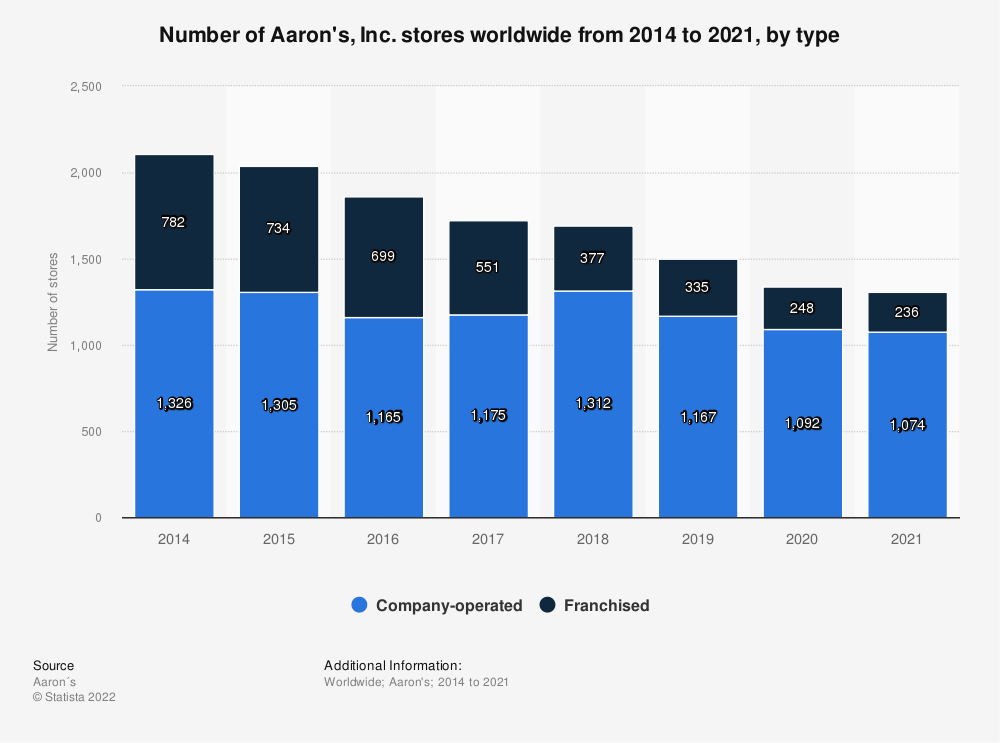 Statistic: Number of Aaron's, Inc. stores worldwide from 2014 to 2020, by type | Statista