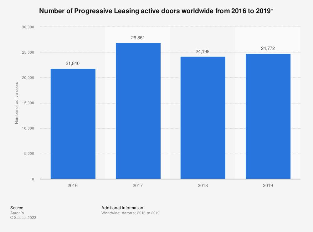 Statistic: Number of Progressive Leasing active doors worldwide from 2016 to 2019*   Statista