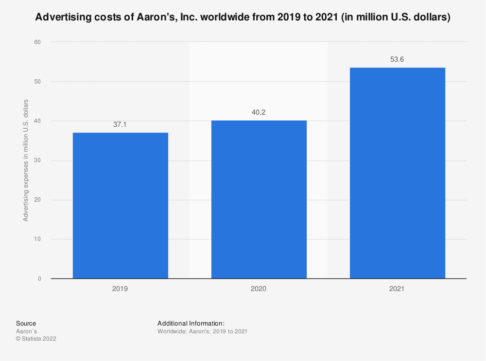 Statistic: Advertising costs of Aaron's, Inc. worldwide from 2016 to 2019 (in million U.S. dollars)   Statista
