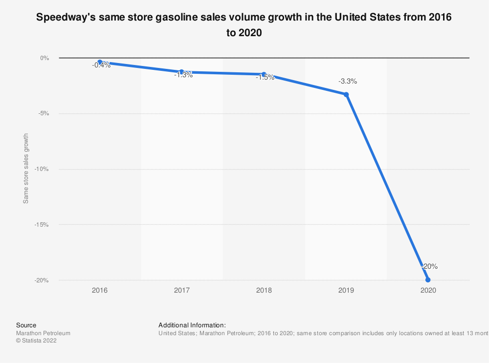 Statistic: Speedway's same store gasoline sales volume growth in the United States from 2016 to 2018   Statista