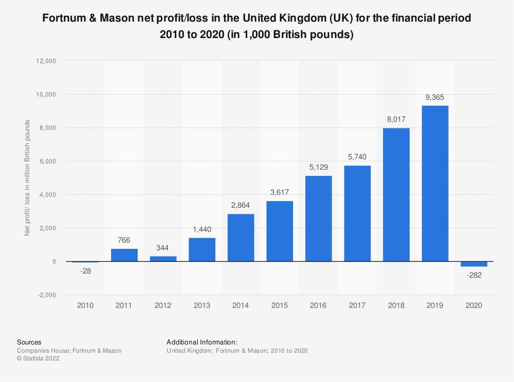 Statistic: Fortnum & Mason: net profit/loss in the United Kingdom (UK) for the financial period 2010 to 2018 (in 1,000 GBP)*  | Statista