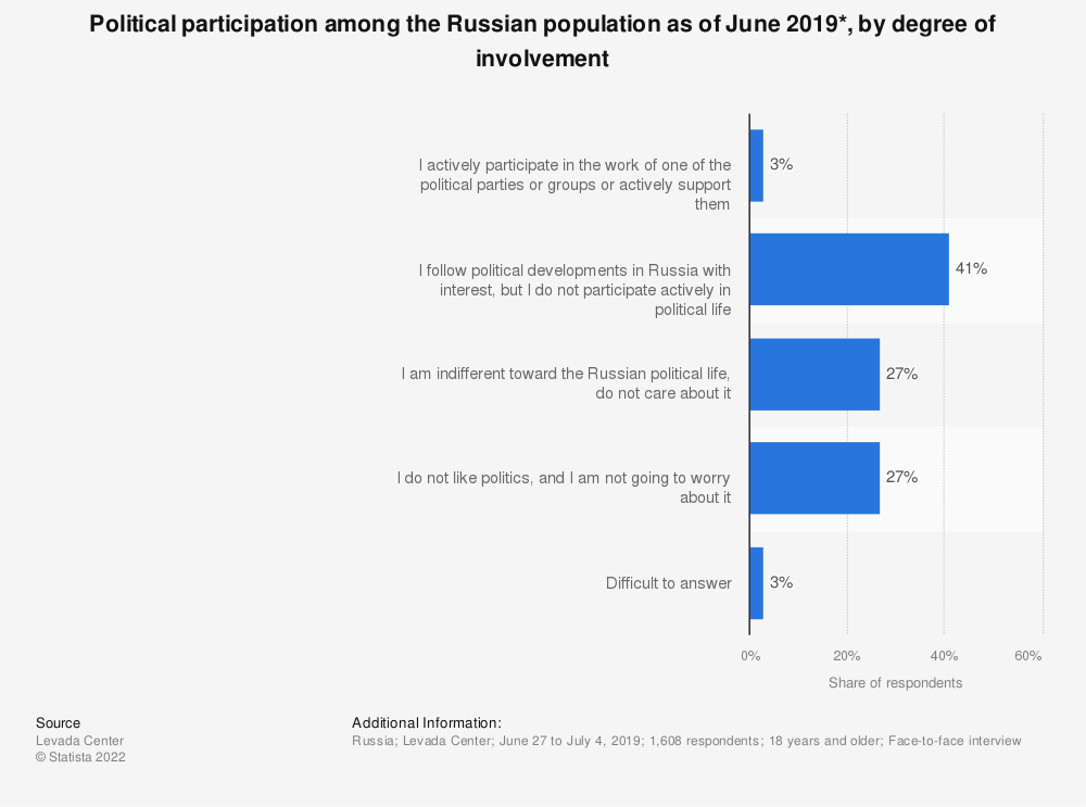 Statistic: Political participation among the Russian population as of June 2019*, by degree of involvement  | Statista
