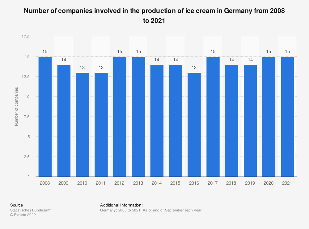 Statistic: Number of companies involved in the production of ice cream in Germany from 2008 to 2019 | Statista