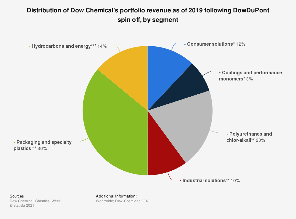 Statistic: Distribution of Dow Chemical's portfolio revenue as of 2019 following DowDuPont spin off, by segment | Statista
