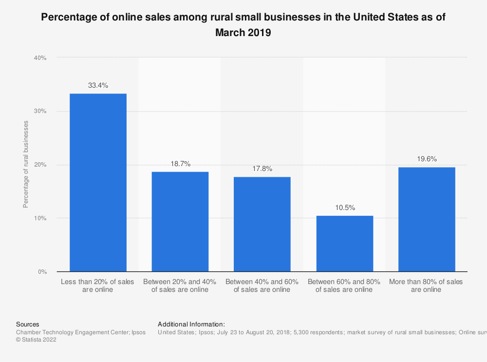 Statistic: Percentage of online sales among rural small businesses in the United States as of March 2019   Statista