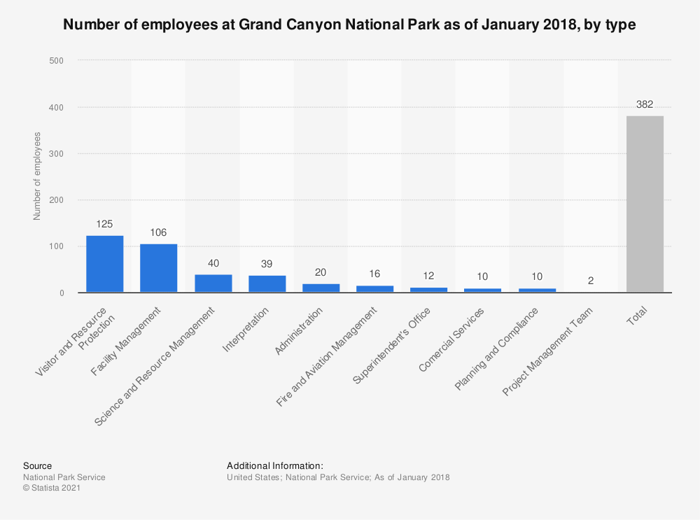 Statistic: Number of employees at Grand Canyon National Park as of January 2018, by type  | Statista